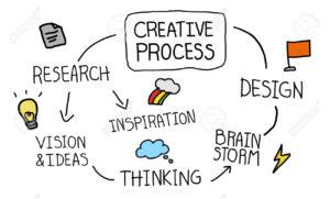 Processo creativo di un logo: 5 fasi fondamentali